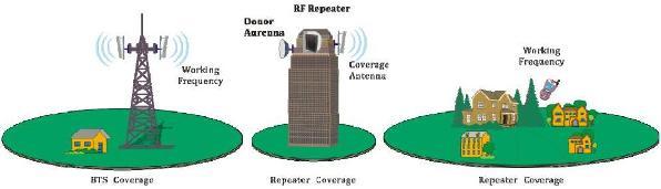 RF Cellular Repeater - GSM/CDMA/IDEN/3G Cellular Network